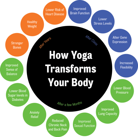 Yoga-Graphic